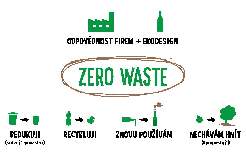 HD - Zero Waste ilustrace